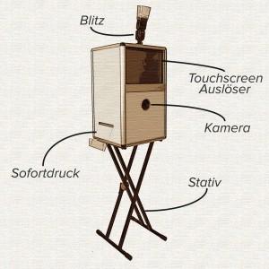 Eine Skizze von FotoBox-Fete zum einfachen mieten