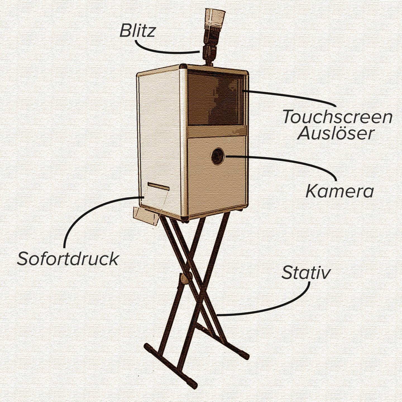 Eine Skizze der FotoBox zum einfachen mieten